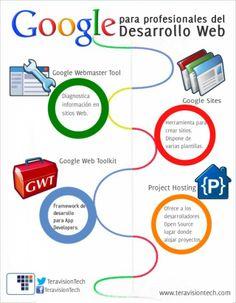 Herramientas Google para desarrolladores #infografia #infographic