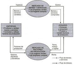Movimiento circular de la economa flujo circular pinterest flujo circular de la renta ccuart Choice Image