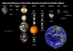 Great image illustrating the relative sizes of other planets' moons as compared to Earth and our Moon.