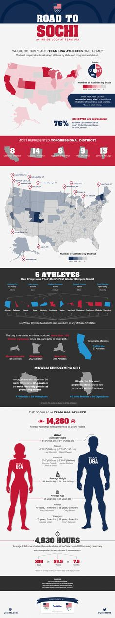 122 best infographics images on pinterest info graphics road to sochi an inside look at team usa infographic presented by deloitte fandeluxe Images