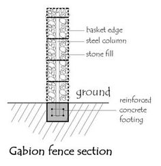 gabion fence section