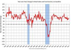 Retail Sales increased 0.8% in October.