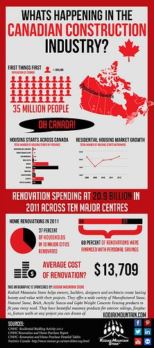 Whats Happeining in the Canadian Construction Industry?  www.KodiakMountain.com Information Board, Industry Trends, Layout Design, Fangirl, Infographic, Mountain, Industrial, Construction, Stone