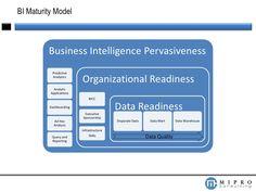 BI Maturity Model             Business Intelligence Pervasiveness            Predictive            Analytics              ...