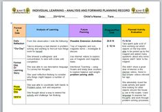 Strategies and tips for finding & using a planning style and program template that works for early years educators.Easy activity ideas and templates to use for those working with the EYLF outcomes and other early years frameworks. Primary Education, Early Education, Education Degree, Outdoor Education, Education College, Higher Education, Early Years Framework, Eylf Outcomes, Early Childhood Australia