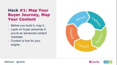 Thanks Uberflip for the first marketing automation hack from @ActOnSoftware to depict how to map your content throughout the #buyerjourney #MAHacks