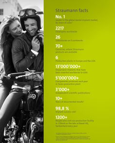 Stunning Straumann Facts  #straumann #dental #implants