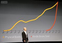 Kindle books overtake print sales at Amazon - Eric Garland
