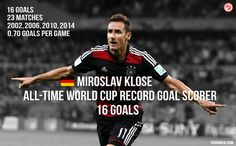 RECORD BREAKER: Miroslav Klose is now the leading World Cup goalscorer of all-time with 16 goals. Outstanding. #GER