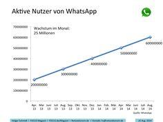Wie ein Uhrwerk: WhatsApp gewinnt 25 Mio. Nutzer im Monat. Jetzt sind es 600 Mio.  http://netzoekonom.de/2014/08/25/whatsapp-hat-nun-600-millionen-nutzer/… pic.twitter.com/z5aXJOa6JS