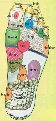 Push on these parts ov the foot to get relief for these parts ov your body :)