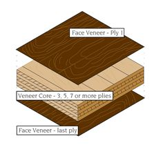Plywood construction is composed of an odd number of veneer plies.