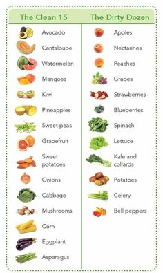 When To Buy Organic— The Clean Fifteen