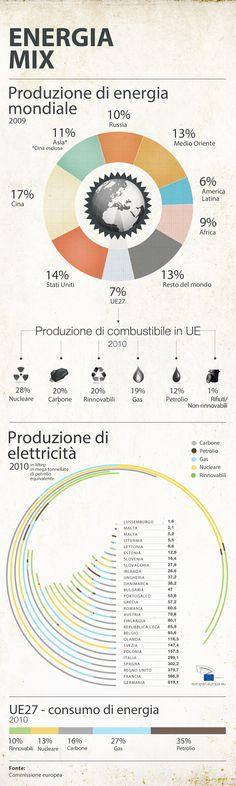 Mix energetico: una visione per il futuro dell'UE