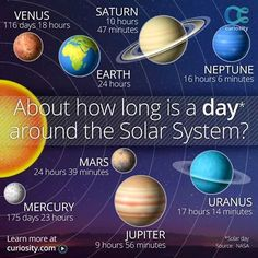 The day length on various planets in our solar system. Astronomy Facts, Space And Astronomy, Space Planets, Science Facts, Fun Facts, Mad Science, Weird Science, Science Resources, Science Ideas