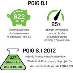 Działanie 8.1. Programu Operacyjnego Innowacyjna Gospodarka w liczbach.