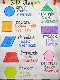 2D shapes anchor chart, includes sides and vertices, more geometry ideas here: https://goo.gl/EnsRjG
