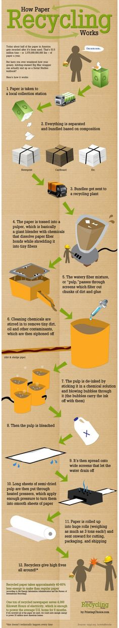 How paper recycling works #infographic