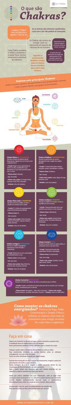 infografico-chakras