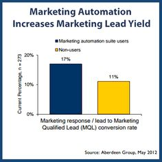 According to a study by Aberdeen group, users of marketing automation platforms have a 53% higher conversion rate from marketing response to marketing-qualified lead and an annualize revenue growth rate 3.1% higher than non-users (8.6% vs. 5.5%).  Pin this post, if your company has found direct benefits to the business by utilizing a marketing automation software.