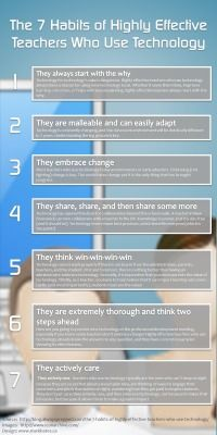 The 7 Habits of Highly Effective Teachers Who Use Educational Technology Infographic - e-Learning Infographics. Please share your thoughts. Teaching Technology, Technology Integration, Educational Technology, Technology Tools, Assistive Technology, Teaching Computers, Technology Quotes, Teaching Biology, Educational Websites