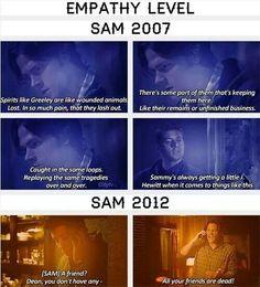 Empathy level of Sam