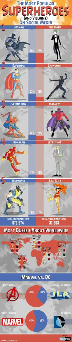 The Most Popular Superheros And Villains On Social Media - Infographic City