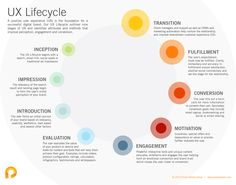 User Experience Lifecycle - A positive user experience (UX) is the foundation for a successful digital brand. Our UX Lifecycle outlines nine stages of UX and identifies attributes and methods that improve perception, engagement and conversion.