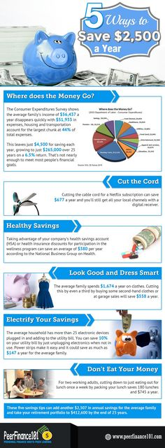 The average family saves just $4,500 a year! Get these 5 easy ways to save an extra $2,500 a year around the home. Save money and manage your debt with tips from PeerFinance101