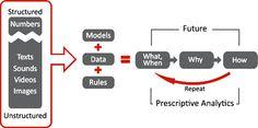 ayata prescriptive analytics - Google Search