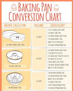 Baking Pan Conversion Chart part 1 infographic