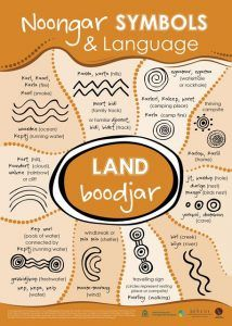Noongar symbols and language - land Aboriginal Art Symbols, Aboriginal Art For Kids, Aboriginal Language, Aboriginal Education, Indigenous Education, Aboriginal History, Aboriginal Painting, Aboriginal Culture, Encaustic Painting