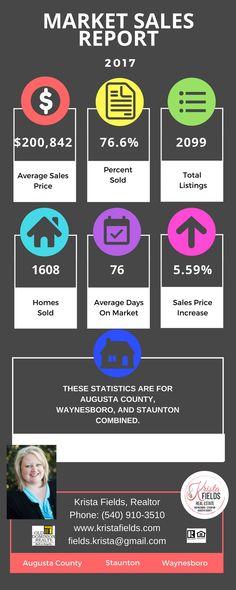 Colorado Springs Real Estate Market Statistics  Colorado Springs
