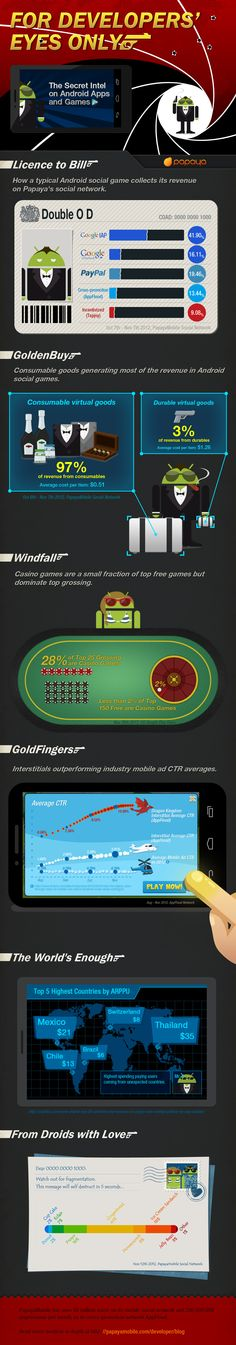 1000+ images about Infographics Game & App on Pinterest ...