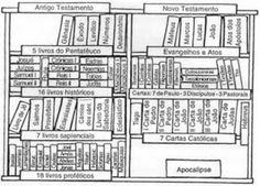 Papo Católico: A diferença entre as Bíblias Católica e Protestante