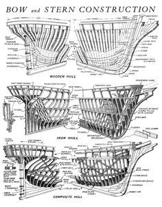 Bow and Stern construction of a clipper ship