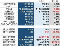 2015/04/08 株式情報チャート 今日の市況を一気に見てみると... → http://kabublog.jp/ #株式 #株式情報チャート #20年間現役ファンドマネジャーのテクニカルで相場に勝つ日記 #東京総合研究所