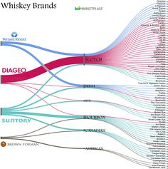 Bourbon or scotch? You may be surprised by who owns your favorite whiskey | Marketplace.org