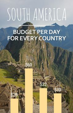 Estimated travel budgets (2016) plus links to detailed destination guides with travel tips & top places to go.