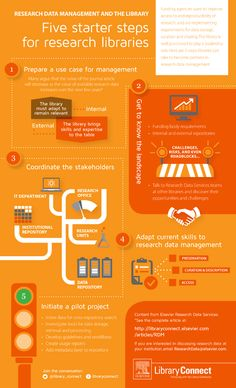 Download the infographic: Research data starter steps for libraries   Library Connect