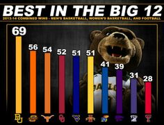#Baylor football, men's basketball & women's basketball combined for more wins in 2013-14 than any other #Big12 school. #SicEm #YearOfTheBearPartTwo