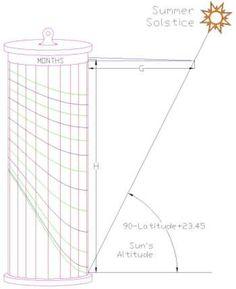 Figure 1: Cylinder Sundial