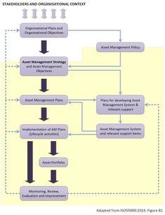 Asset Management Plan and Demand Management Overview – Inframanage Organizational Plan, Asset Management, Activities, How To Plan, Blog, Reading, Blogging