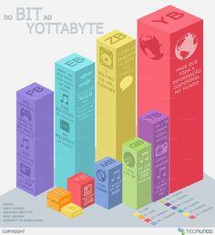 Do bit ao Yottabyte: conheça os tamanhos dos arquivos digitais