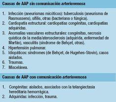 Estado actual de los aneurismas de las arterias pulmonares