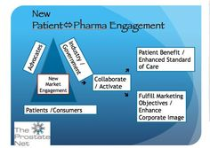 There is a new model of patient and pharma engagement in place today.