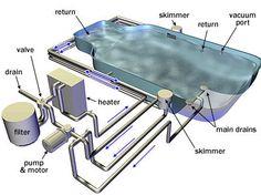 Swimming Pool Parts, Swiming Pool, Natural Swimming Pools, Swimming Pool Designs, Swimming Pool Equipment, Gunite Pool, Natural Pools, Piscina Diy, Pool Spa