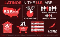wake up, America and realize the importance of latinos in the modern US.