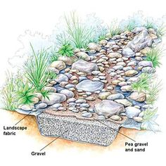 For those of you who don't know, adding a dry creek landscape bed to your outdoor property isn't just for looks. It serves a purpose and it's to help the natural water drainage flow away from your home in a stylish fashion. Think of them as the Liberace o Drainage Ditch, Drainage Ideas, Drainage Solutions, Gutter Drainage, Rock Drainage, Downspout Ideas, Backyard Drainage, Down Spout Drainage, Backyard Stream