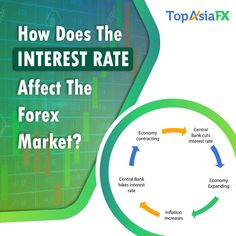 #forex #market #interestrate #trade #fx topasiafx.com  If yes, you may have wondered what the actual truth behind the hype is.  Interest income and capital appreciation these two ways you can use to build a good profit from several in terms of countries' interest rates.  1️⃣ 𝐈𝐧𝐭𝐞𝐫𝐞𝐬𝐭 𝐈𝐧𝐜𝐨𝐦𝐞: Buy currencies from countries with high-interest rates and Finance these purchases with foreign currency from countries with low-interest rates. Central Bank, Interest Rates, Countries, Finance, Marketing, Economics